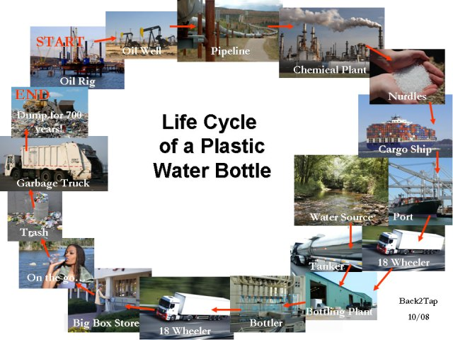 Life of Plastic Water Bottle Image